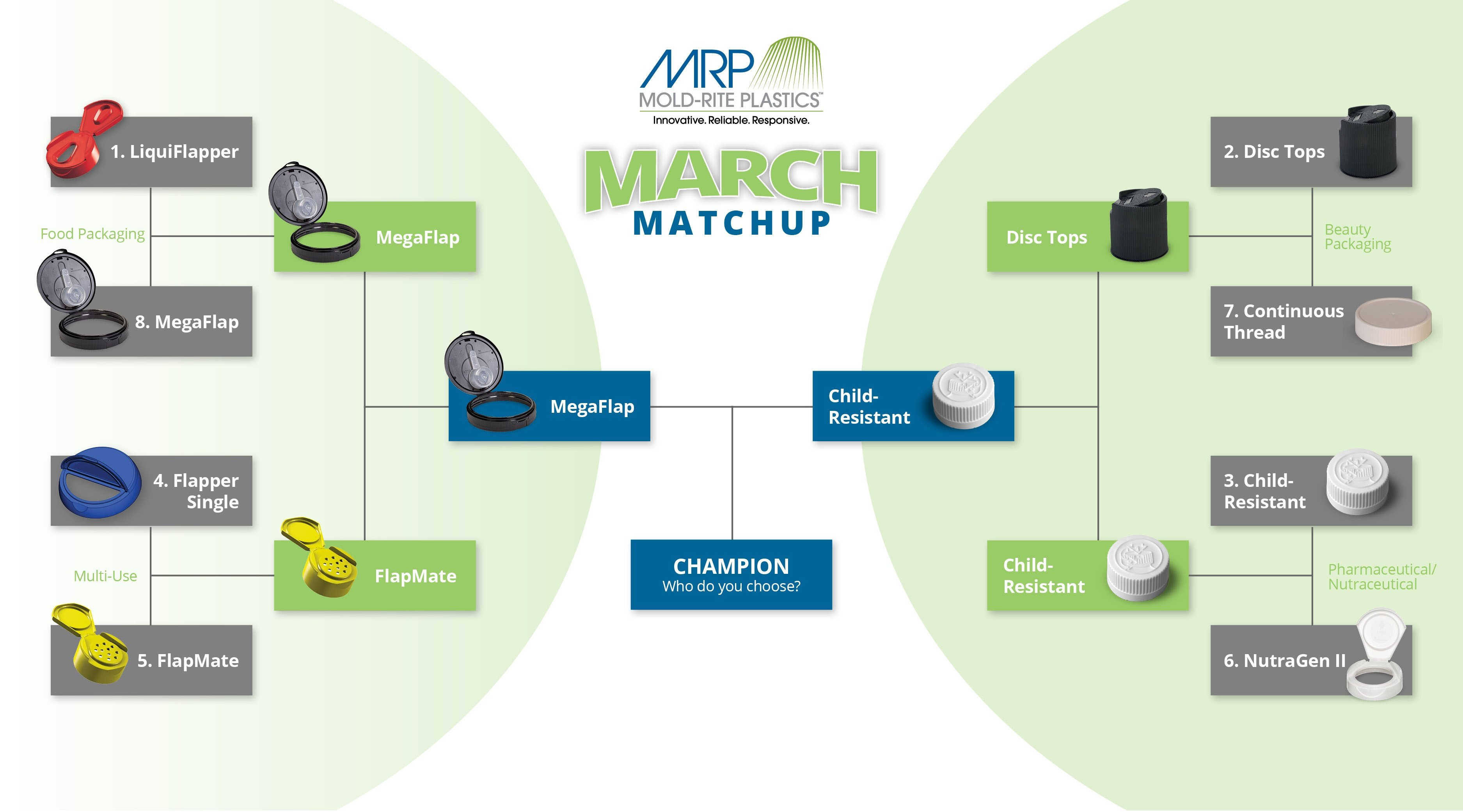 Mold-Rite March Matchup: The Ultimate Caps and Closures Showdown